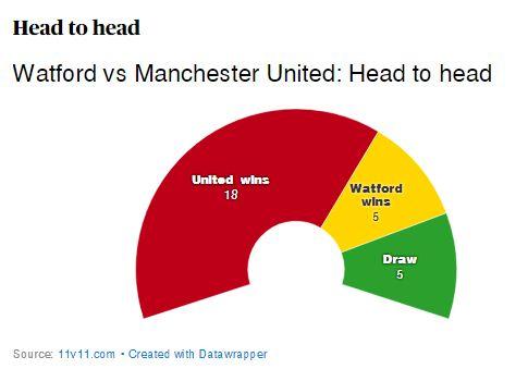 Head to Head Watford vs Manchester United