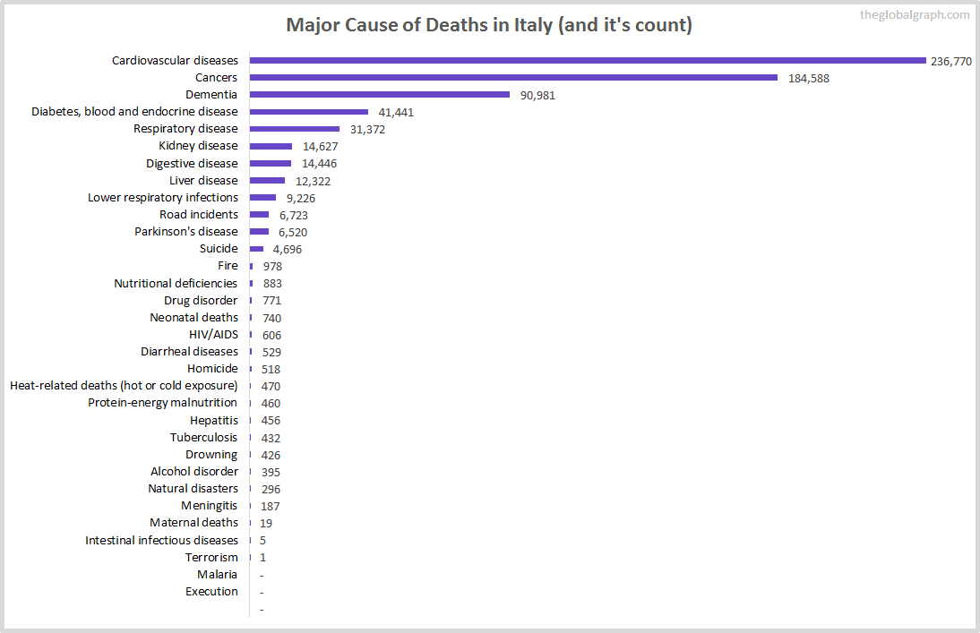 Major Cause of Deaths in Italy (and it's count)
