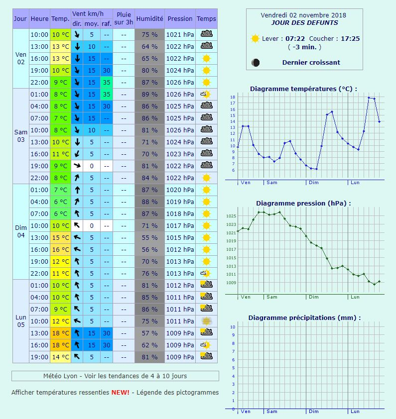 Prévisions météo à Lyon sur 3 jours