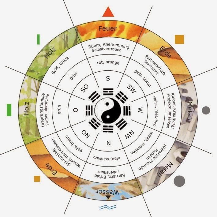 BALANCE für Körper, Geist und Seele: Feng Shui Farben