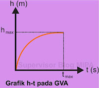 Grafik Hubungan Ketinggian terhadap Waktu (Grafik h-t) GVA
