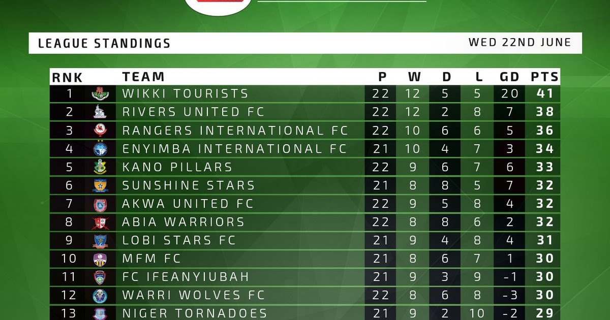 Footballmole nigeria professional football league table for Football league tables 2016