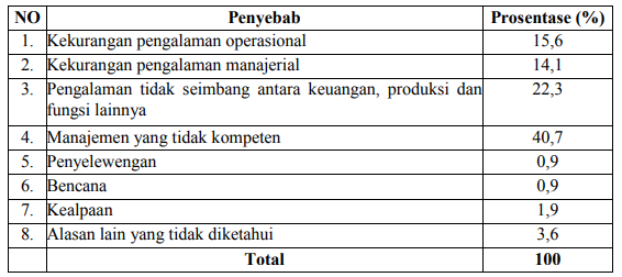 Penyebab financial distress