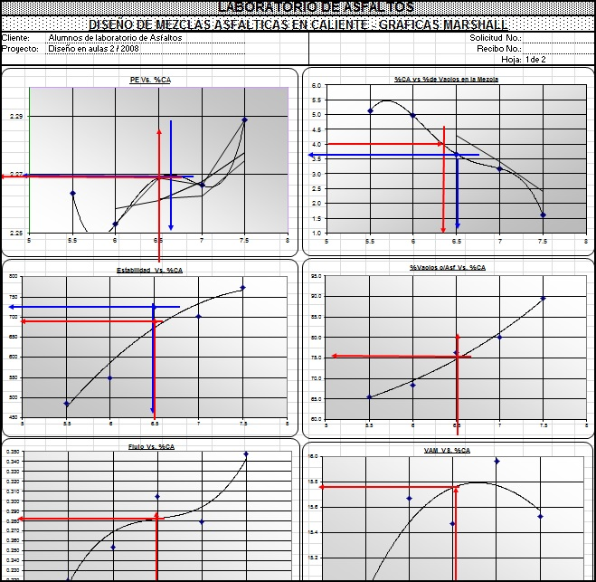 Diseño de mezclas asfálticas en caliente gráficas Marshall