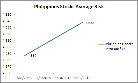 Philippines stocks average risk