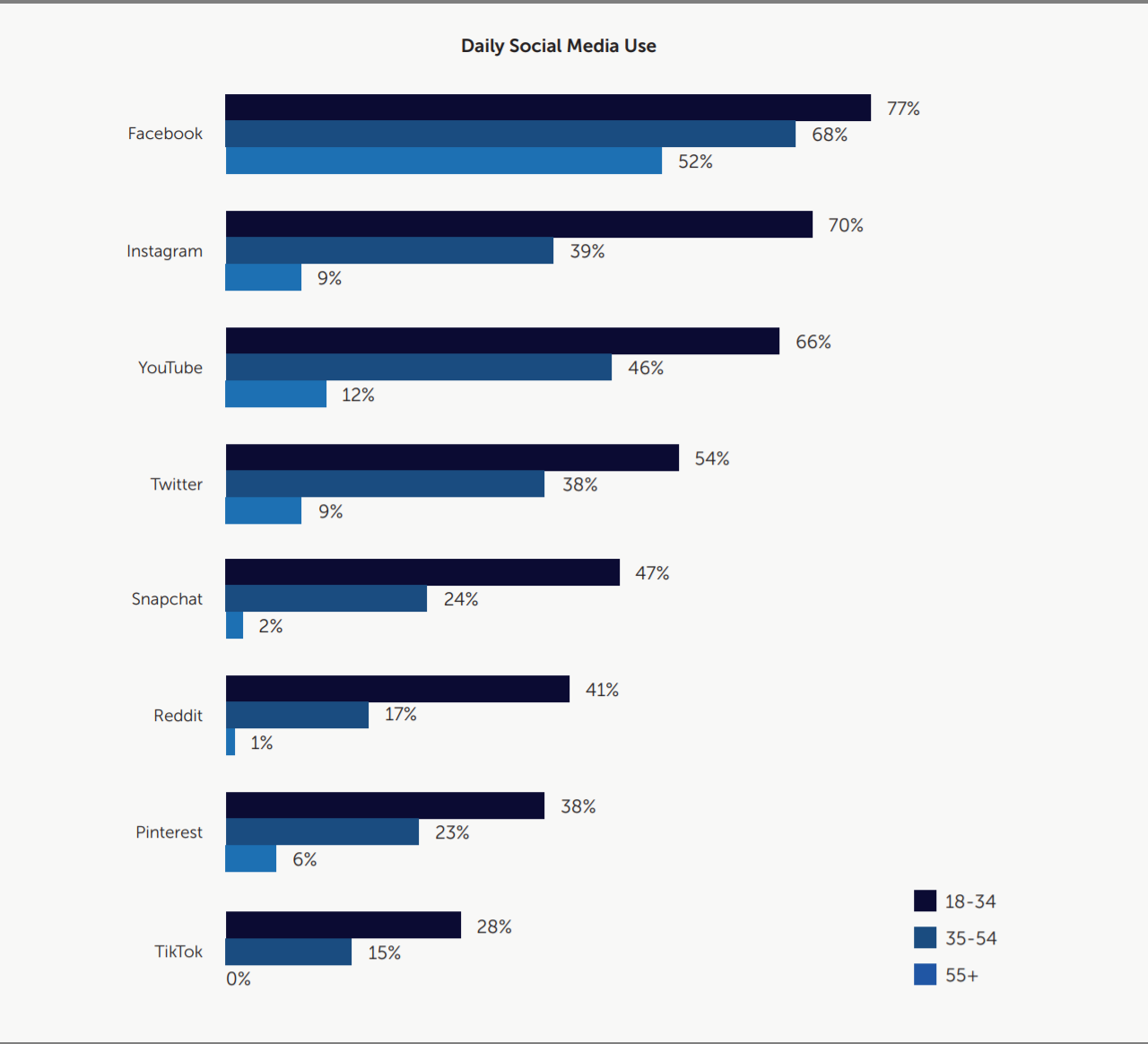 Social Influencers or Socially Influenced? - chart