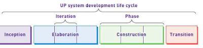 pengertian-unified-process-sdlc