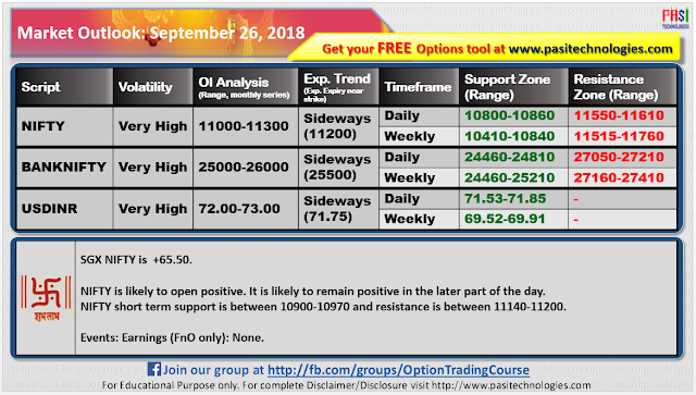 Indian Market Outlook: September 26, 2018