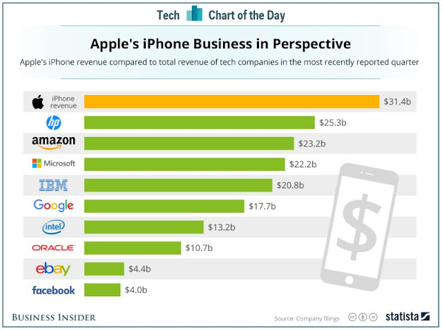 Statistik pendapatan apple inc versi businessinsider.com