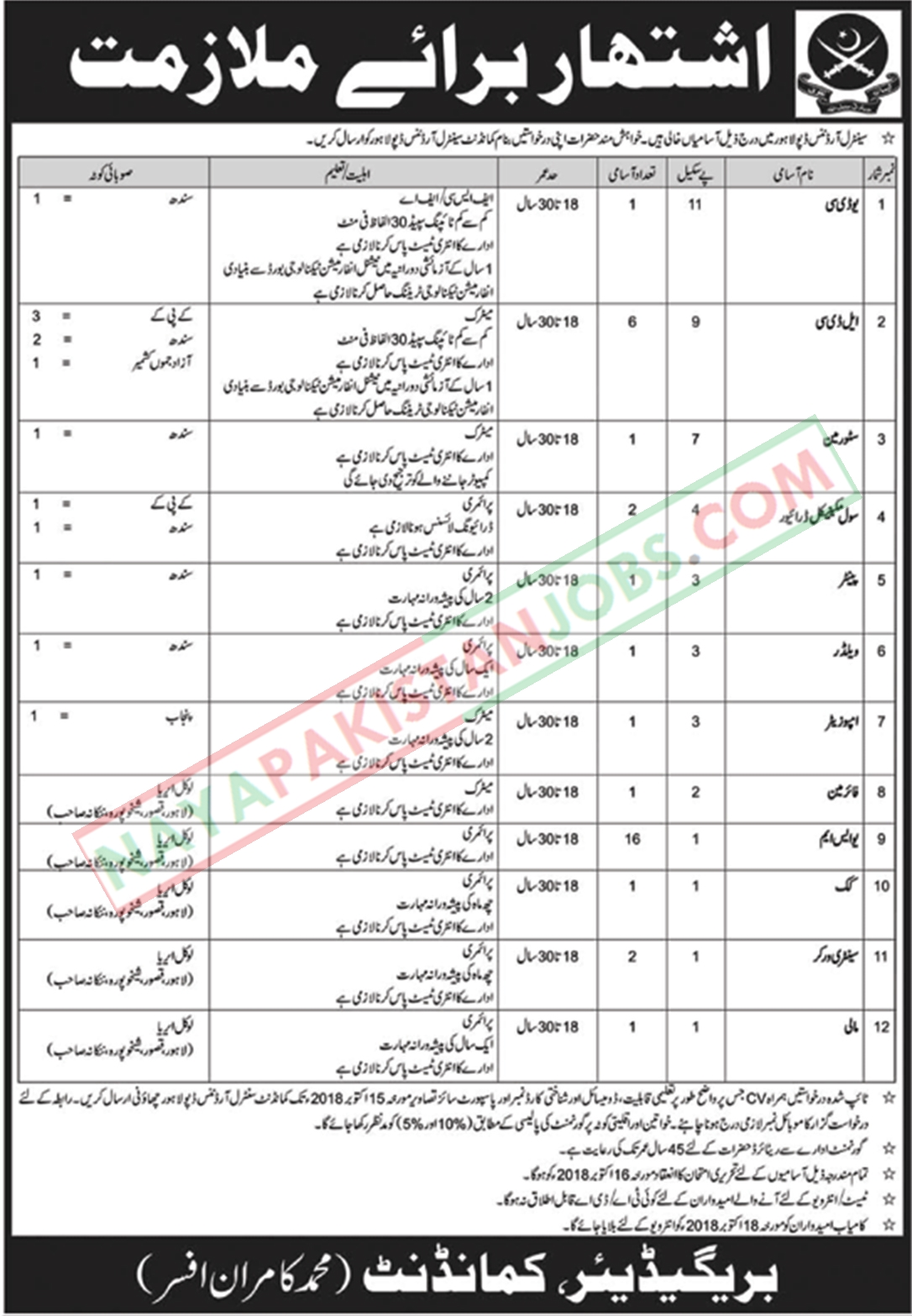Latest Vacancies Announced in Pakistan Army at Central Ordnance Depot Lahore 01 October 2018 - Naya Pak Jobs