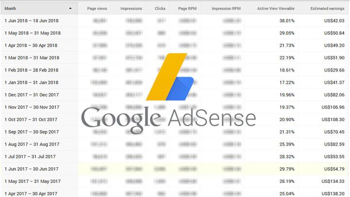 Google Adsense - Teknik termudah buat duit dengan blog percuma
