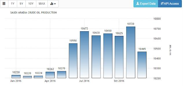 VAT Implementation in Saudi Arabia Oil Trade Chart