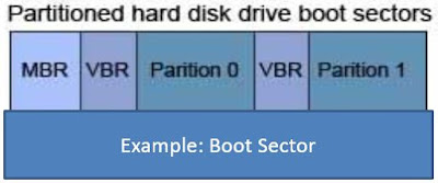 Basic of linux boot file system