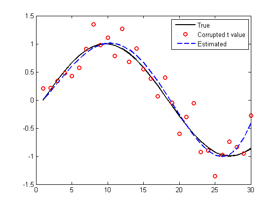 Linear regression]Matlab Code for chapter 4 p140 | Signal