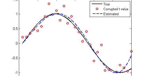 Linear regression]Matlab Code for chapter 4 p140   Signal