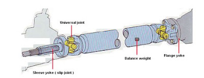 Type 2 joint