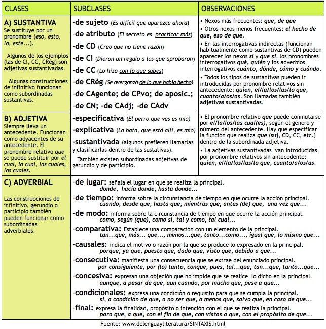 La feria de los discretos sintaxis oraci n simple y for La feria de los discretos pdf