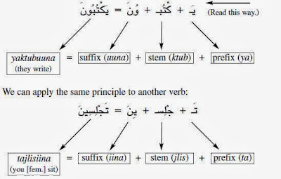 Verb and Tenses in Learning Arabic | Hannay Gamal