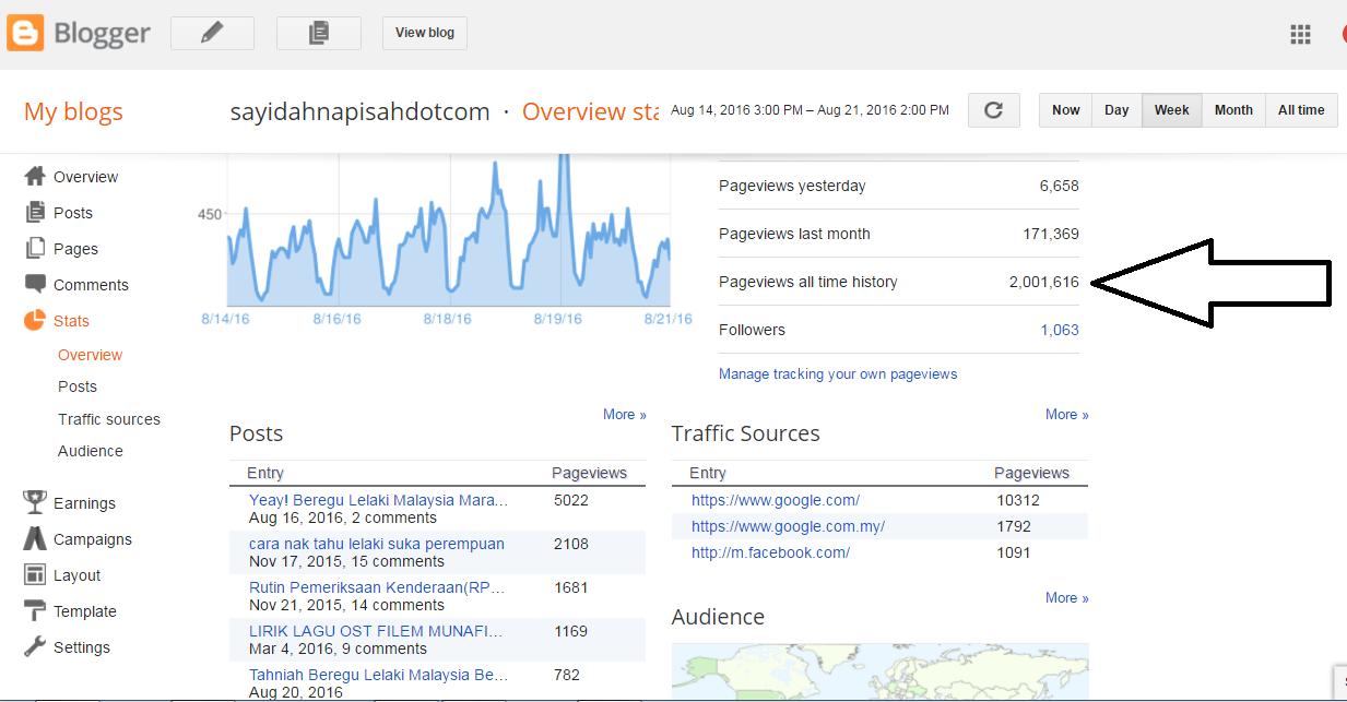 pageview blog dah cecah 2,000,000!