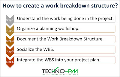 How to create a work breakdown structure, WBS Template