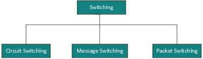 jenis-jenis-switching