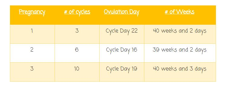 Due date based on ovulation in Perth
