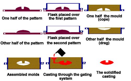 Bagaimana Cara Membuat Cetakan dari Pasir Silika