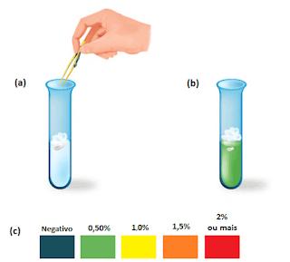 teste-benedict-reagente-cor