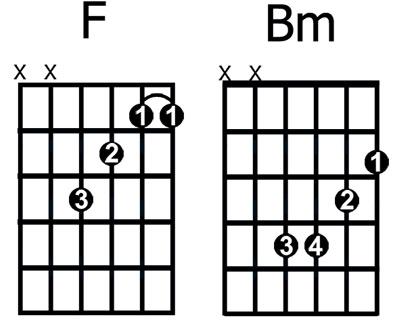 Bm Guitar Chord Gallery - chord guitar finger position