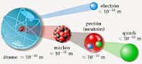 La teoría estándar y las insuficiencias de la misma: La nueva física y las anomalías del mesón B. Francisco Acuyo
