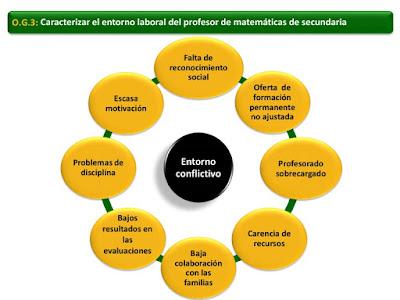 estrés, emociones, enseñanza de las Matemáticas, profesorado de Matemáticas Secundaria