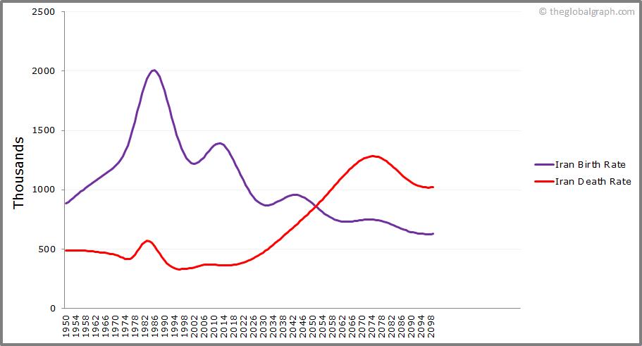 Iran  Birth and Death Rate