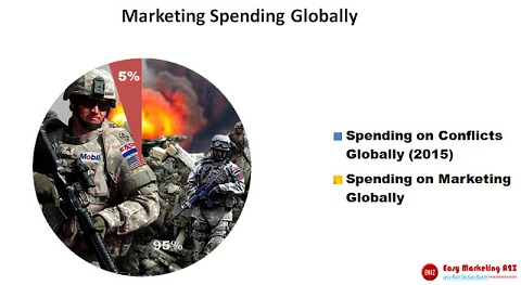 marketing spendings