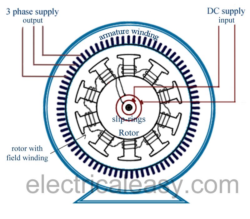 Synchronous generator vs Induction generator