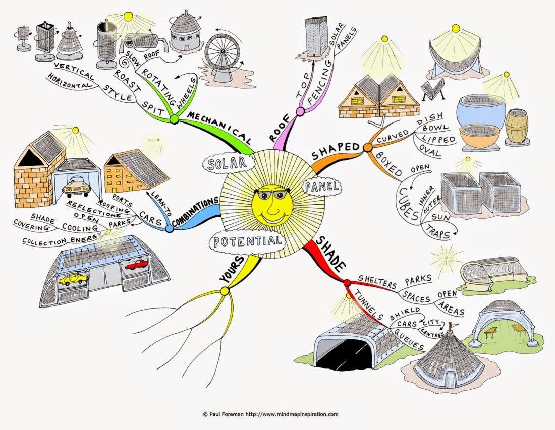 Sheila Indra L Contoh Mind Mapping Terkait Dengan Arsitektur