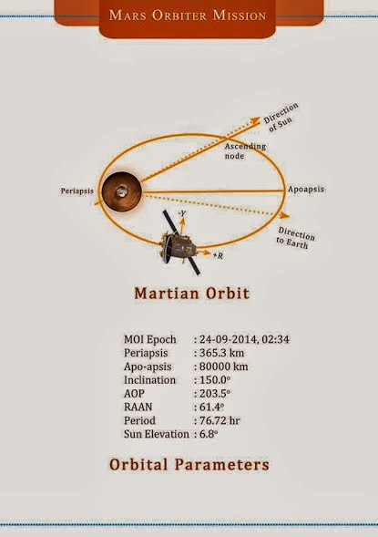 Mars Orbiter Mission (MOM) of India- Manglayaan Mission By ISRO