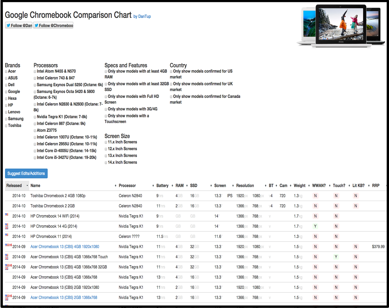 Awesome chromebook comparison chart for schools and teachers these variables include brand processors specs and features like ram or touchscreens screen size country wise availability battery weight and more nvjuhfo Choice Image