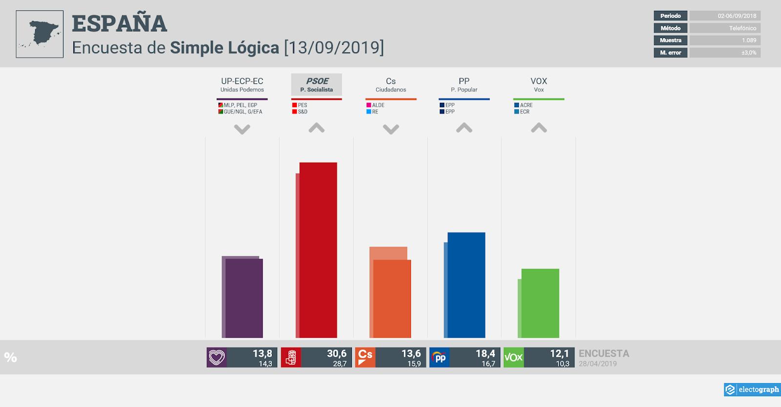 Gráfico de la encuesta para elecciones generales en España realizada por Simple Lógica, 13 de septiembre de 2019