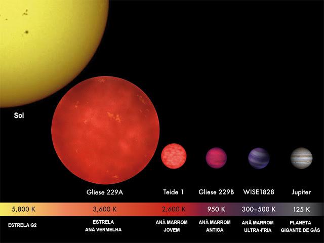 Comparação entre Júpiter, nosso Sol, anãs marrons e anãs vermelhas