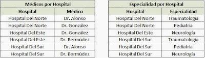hospital normalizado