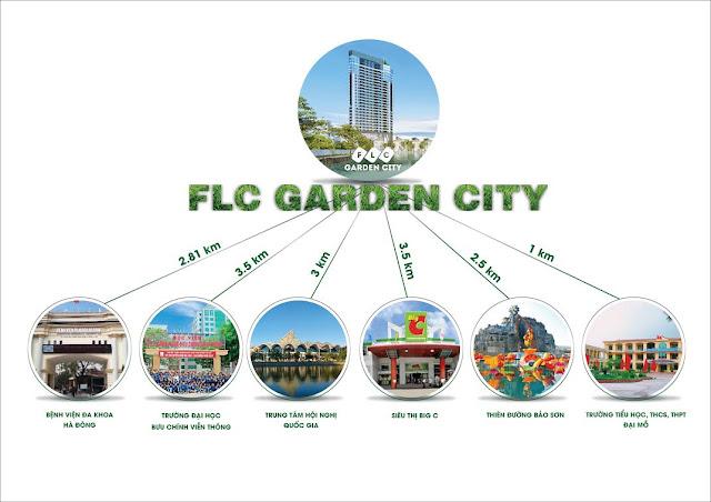 Kết nối các tiện ích của FLC Garden City