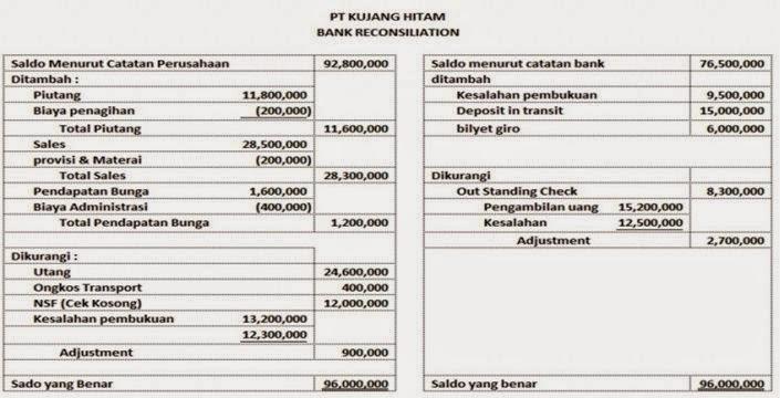 Contoh Format Rekonsiliasi Bank News Turiang Turiang Inc