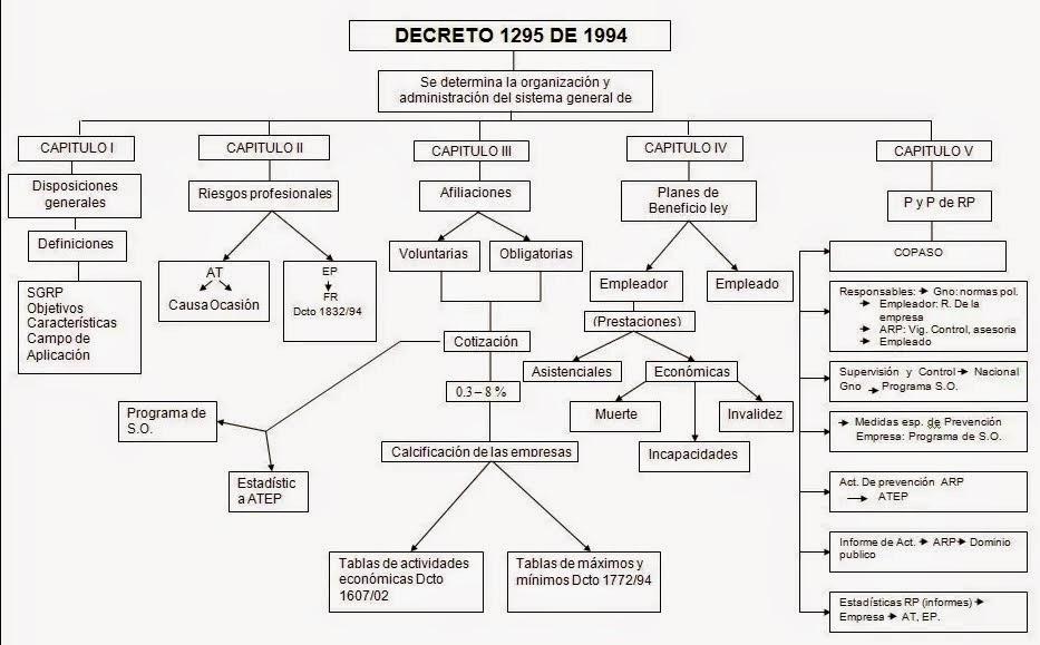 decreto 1295 de 1994 diabetes diapositivas