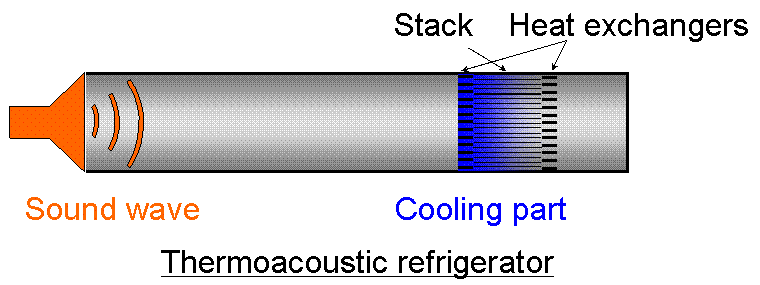 a thermo acoustic device basically consists of heat exchangers a resonator and a stack on standing wave devices or regenerator on travelling wave