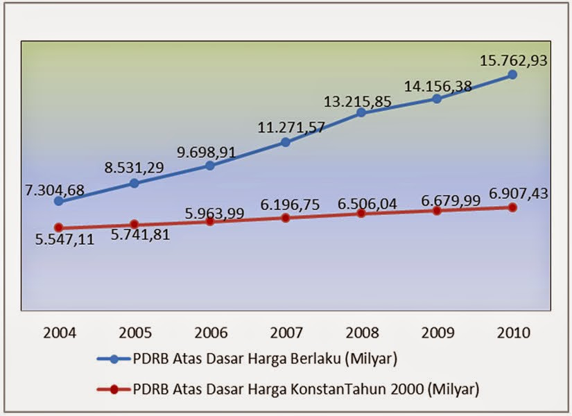 Perkembangan PDRB ADH Konstan dan ADH Berlaku Kota Purwakarta