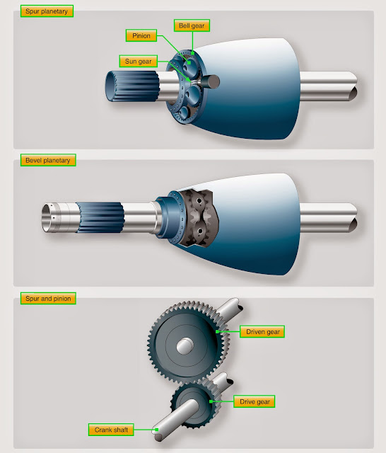 Propeller Reduction Gearing and Shafts