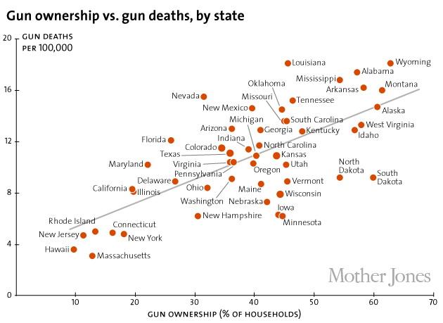 Gun ownership vs gun deaths, by state