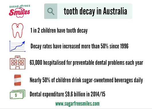Fluoride News Tracker: Sugar Beats Fluoride in Australia