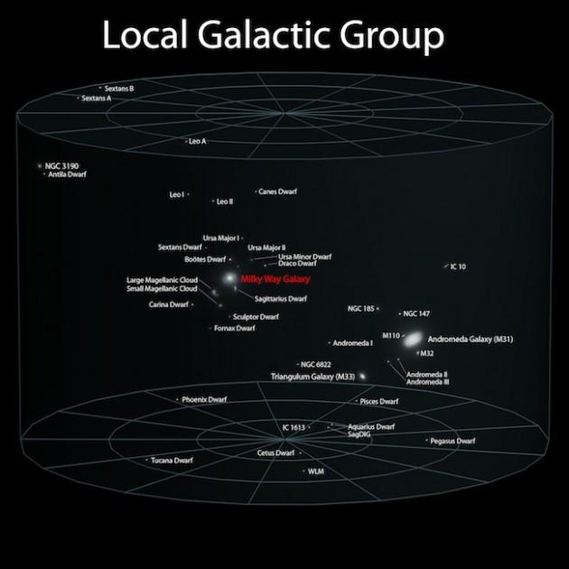 Grupo de Galaxias locales de la Vía Láctea