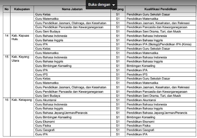 gambar Daftar Kabupaten Penerima Formasi CASN GGD Kemendikbud Tahun 2016